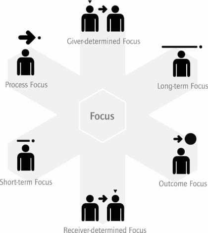 Drei-Kristalle-Modell: Focus
